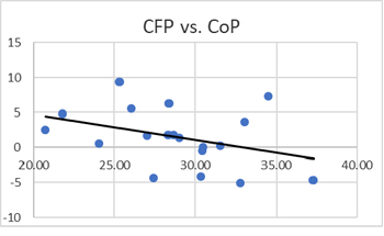 Farm Accounts - CFP versus CoP