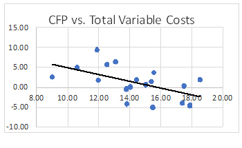 Farm Accounts - CFP versus variable costs