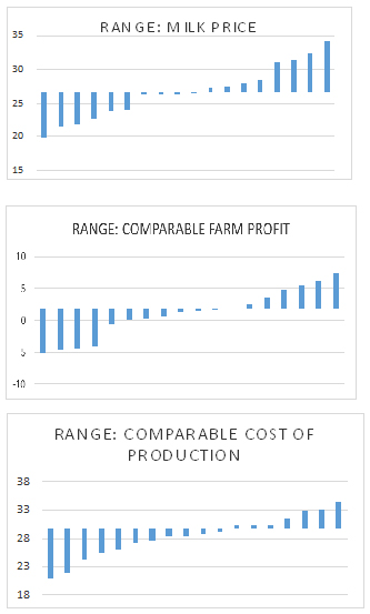 Farm accounts help - summary charts for milk profits